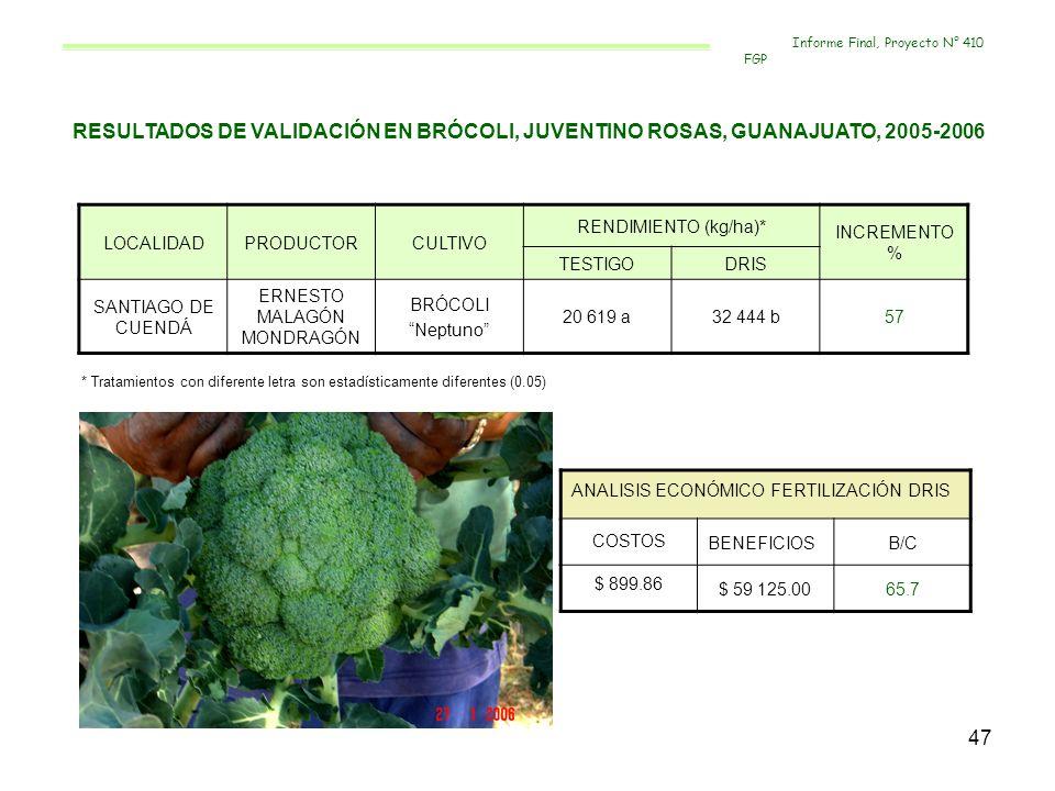 47 RESULTADOS DE VALIDACIÓN EN BRÓCOLI, JUVENTINO ROSAS, GUANAJUATO, 2005-2006 LOCALIDADPRODUCTORCULTIVO RENDIMIENTO (kg/ha)* INCREMENTO % TESTIGODRIS