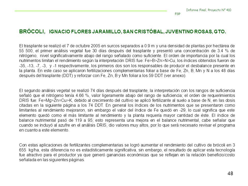 49 FERTILIZACION COMPLEMENTARIA EN TERMINOS DE BALANCE NUTRIMENTAL CULTIVO:__BROCOLI_ PRODUCTOR:_IGNACIO FLORES JARAMILLO_ LOCALIDAD:___SAN CRISTOBAL FERTILIZACIÓN SIEMBRA O TRASPLANTE2ª FERTILIZACION3ª FERTILIZACIÓN4ª FERTILIZACIÓN DOSIS TOTAL AL SUELO DOSISFUENTEDOSISFUENTEDOSISFUENTEDOSISFUENTE DRIS 26-7-3.5 1 kg 100 kg 26-7- 3.5 Azospirillum 42-42-60 112-67-0 2 kg 1 L 10 g 350 kg 12- 12-17 450 kg 25- 15-0 Trazex Fertigro Fe Fertigro N Cidef-4 112-67-0 93-12-0 1 kg 1 L 10 g 450 kg 25- 15-0 300 FN Trazex Fertigro Fe Cidef-4 26-00-00-6S 100 kg 26- 00-00-6S 411-195-64 TESTIGO 26-7-3.5 1 kg 100 kg 26-7- 3.5 Azospirillum 42-42-60 112-67-0 350 kg 12-12- 17 450 kg 25-15- 0 112-67-0 450 kg 25- 15-0 26-00-00-6S 100 kg 26- 00-00-6S 318-183-64 Informe Final, Proyecto N° 410 FGP