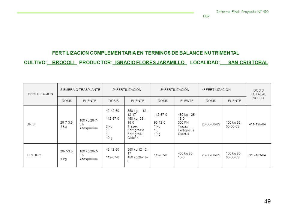 49 FERTILIZACION COMPLEMENTARIA EN TERMINOS DE BALANCE NUTRIMENTAL CULTIVO:__BROCOLI_ PRODUCTOR:_IGNACIO FLORES JARAMILLO_ LOCALIDAD:___SAN CRISTOBAL