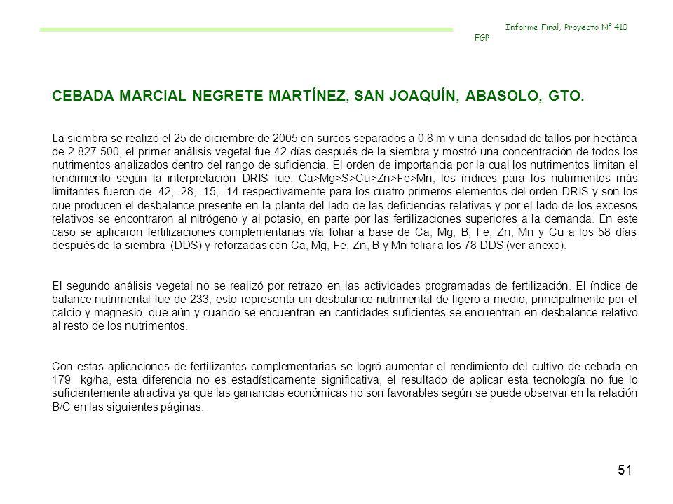 52 FERTILIZACION COMPLEMENTARIA EN TERMINOS DE BALANCE NUTRIMENTAL CULTIVO:__CEBADA_ PRODUCTOR:_MARCIAL NEGRETE MARTÍNEZ LOCALIDAD:_SAN JOAQUÍN_____ FERTILIZACIÓN SIEMBRA O TRASPLANTE2ª FERTILIZACION3ª FERTILIZACIÓN DOSIS TOTAL AL SUELO DOSISFUENTEDOSISFUENTEDOSISFUENTE DRIS 24-61-00 122-0-00 133 kg DAP 266 kg UREA 184-00-00 1.5 L 1.0 L 1.0 kg 50 g 250 ml 10 g 400 kg urea Fertigro-Ca Fertigro-Mg Trazex Sulfato Cobre Fertigro-Fe Fertigro-Mn Cidef-4 2 L 2 kg 10 g Fertigro-Ca Fertigro-Mg Trazex Cidef-4 330-61-00 TESTIGO 24-61-00 122-0-00 133 kg DAP 266 kg UREA 184-00-00400 kg urea------------------------330-61-00 Informe Final, Proyecto N° 410 FGP