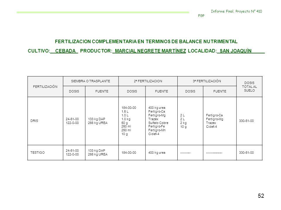 52 FERTILIZACION COMPLEMENTARIA EN TERMINOS DE BALANCE NUTRIMENTAL CULTIVO:__CEBADA_ PRODUCTOR:_MARCIAL NEGRETE MARTÍNEZ LOCALIDAD:_SAN JOAQUÍN_____ F
