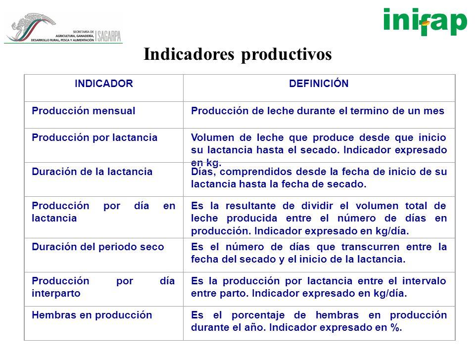 Cuadro 4.1 Indicadores de producción láctea en bovinos productores de leche INDICADORDEFINICIÓN Producción mensualProducción de leche durante el termi