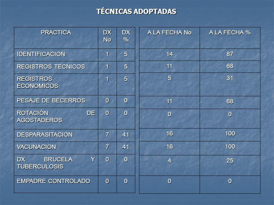 PRACTICA DX No DX % IDENTIFICACION15 REGISTROS TECNICOS 15 REGISTROS ECONOMICOS 15 PESAJE DE BECERROS 00 ROTACIÓN DE AGOSTADEROS 00 DESPARASITACION741