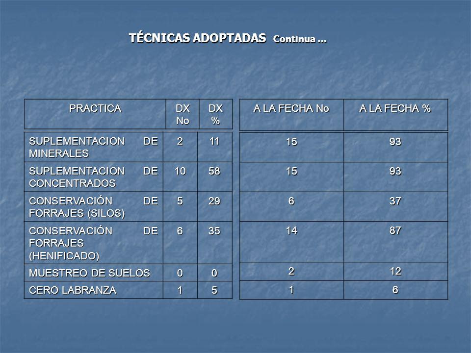 SUPLEMENTACION DE MINERALES 211 SUPLEMENTACION DE CONCENTRADOS 1058 CONSERVACIÓN DE FORRAJES (SILOS) 529 CONSERVACIÓN DE FORRAJES (HENIFICADO) 635 MUE