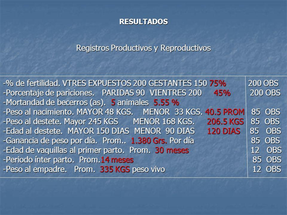 RESULTADOS Registros Productivos y Reproductivos - % de fertilidad. VTRES EXPUESTOS 200 GESTANTES 150 75% 200 OBS -Porcentaje de pariciones. PARIDAS 9