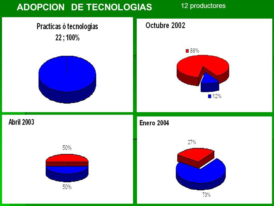 ADOPCION DE TECNOLOGIAS 12 productores