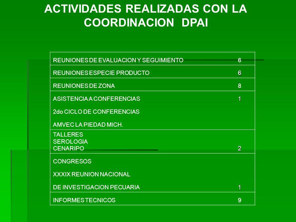 ACTIVIDADES REALIZADAS CON LA COORDINACION DPAI REUNIONES DE EVALUACION Y SEGUIMIENTO6 REUNIONES ESPECIE PRODUCTO6 REUNIONES DE ZONA8 ASISTENCIA A CON