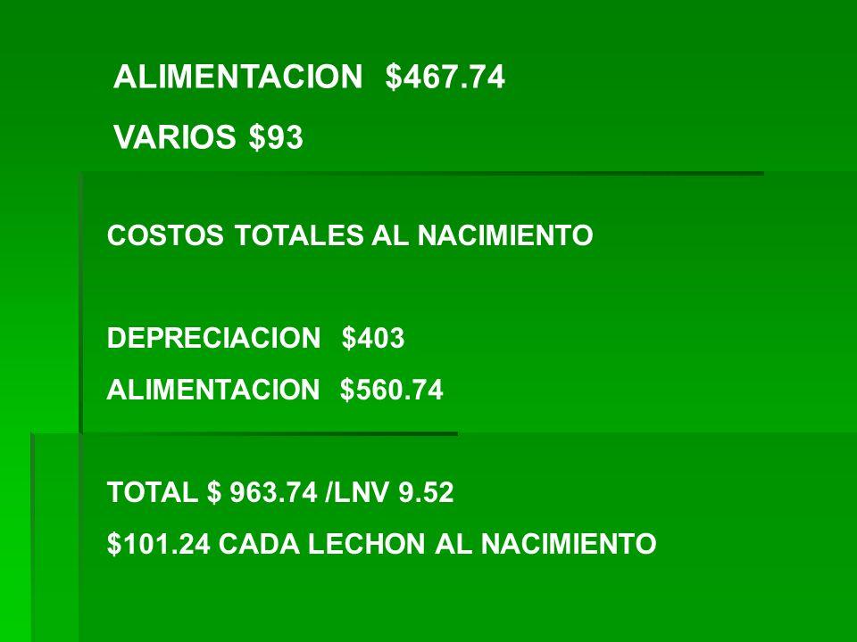 ALIMENTACION $467.74 VARIOS $93 COSTOS TOTALES AL NACIMIENTO DEPRECIACION $403 ALIMENTACION $560.74 TOTAL $ 963.74 /LNV 9.52 $101.24 CADA LECHON AL NA