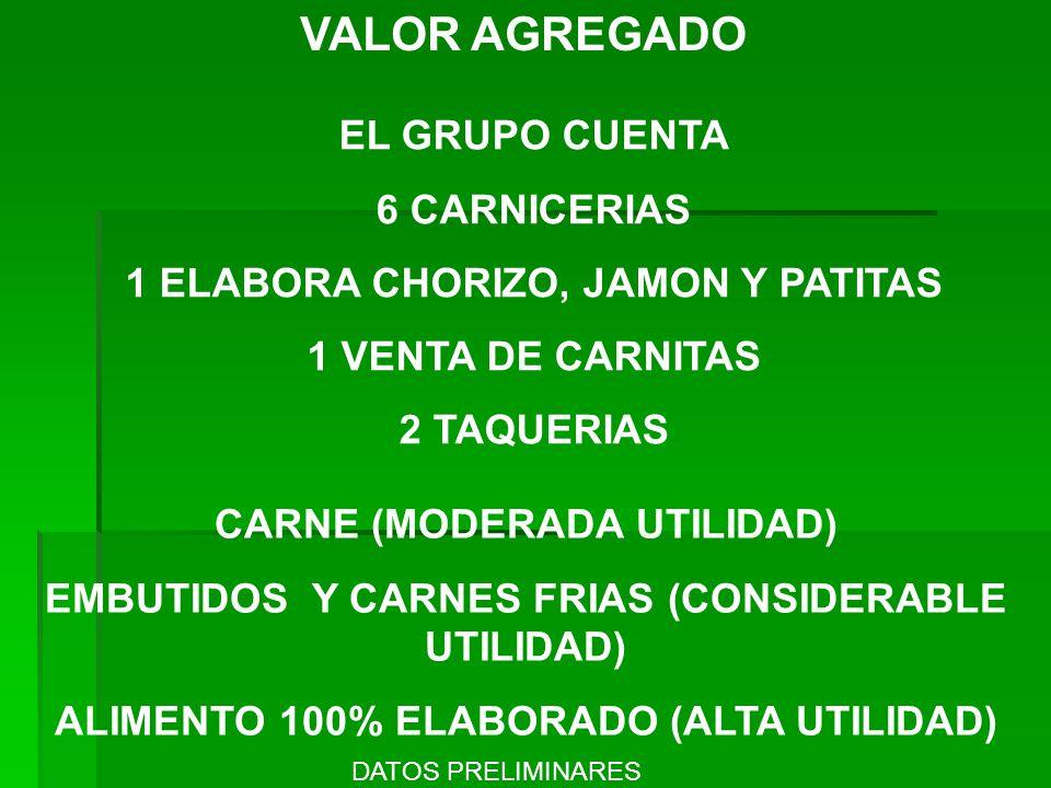 VALOR AGREGADO CARNE (MODERADA UTILIDAD) EMBUTIDOS Y CARNES FRIAS (CONSIDERABLE UTILIDAD) ALIMENTO 100% ELABORADO (ALTA UTILIDAD) EL GRUPO CUENTA 6 CA