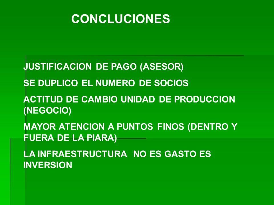 CONCLUCIONES JUSTIFICACION DE PAGO (ASESOR) SE DUPLICO EL NUMERO DE SOCIOS ACTITUD DE CAMBIO UNIDAD DE PRODUCCION (NEGOCIO) MAYOR ATENCION A PUNTOS FI