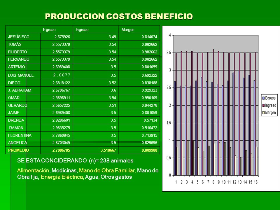 Producción Promedio GGAVATT Periodo Seco58.8571429 Días Lactando326.357143 Total7579.06643 Producción/día/lact.22.915 Periodo Ínter parto.385.214286 P