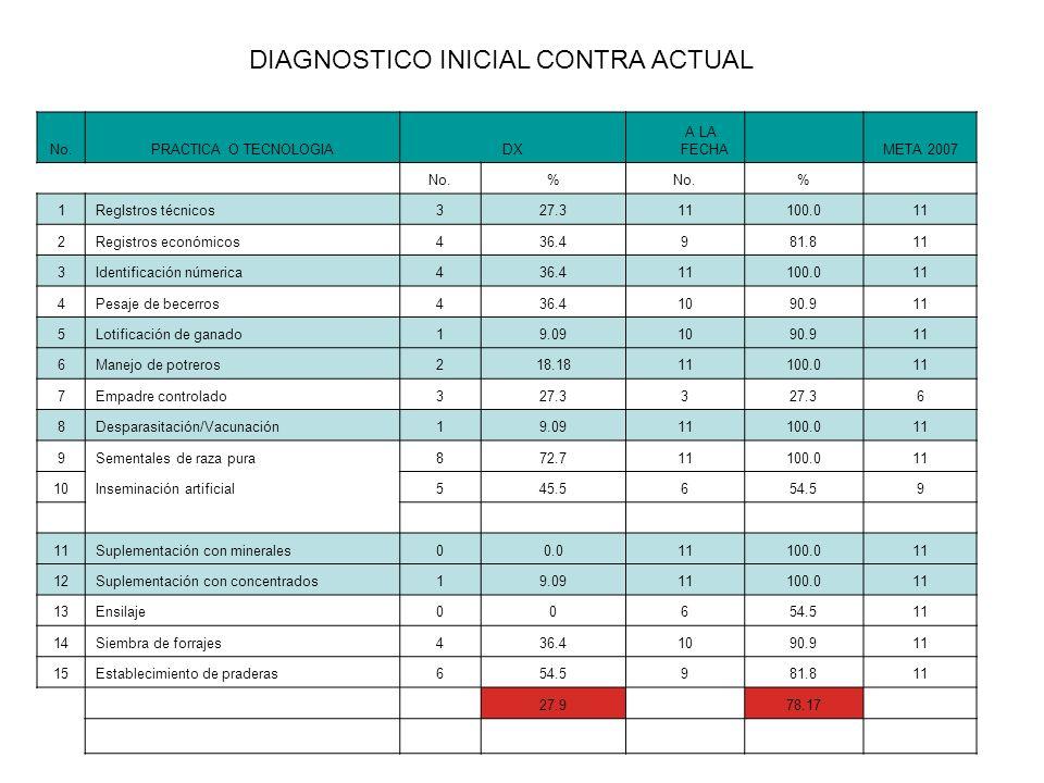 TECNOLOGIAS MAS SIGNIFICATIVAS HATOS LIBRES DE (Br Y Tb).