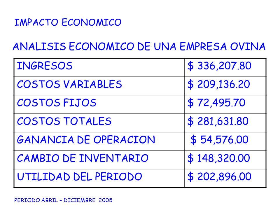 ANALISIS ECONOMICO DE UNA EMPRESA OVINA INGRESOS$ 336,207.80 COSTOS VARIABLES$ 209,136.20 COSTOS FIJOS$ 72,495.70 COSTOS TOTALES$ 281,631.80 GANANCIA