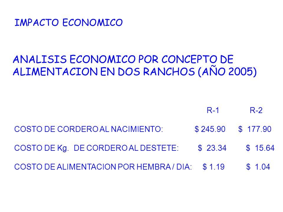 IMPACTO ECONOMICO ANALISIS ECONOMICO POR CONCEPTO DE ALIMENTACION EN DOS RANCHOS (AÑO 2005) R-1 R-2 COSTO DE CORDERO AL NACIMIENTO: $ 245.90 $ 177.90