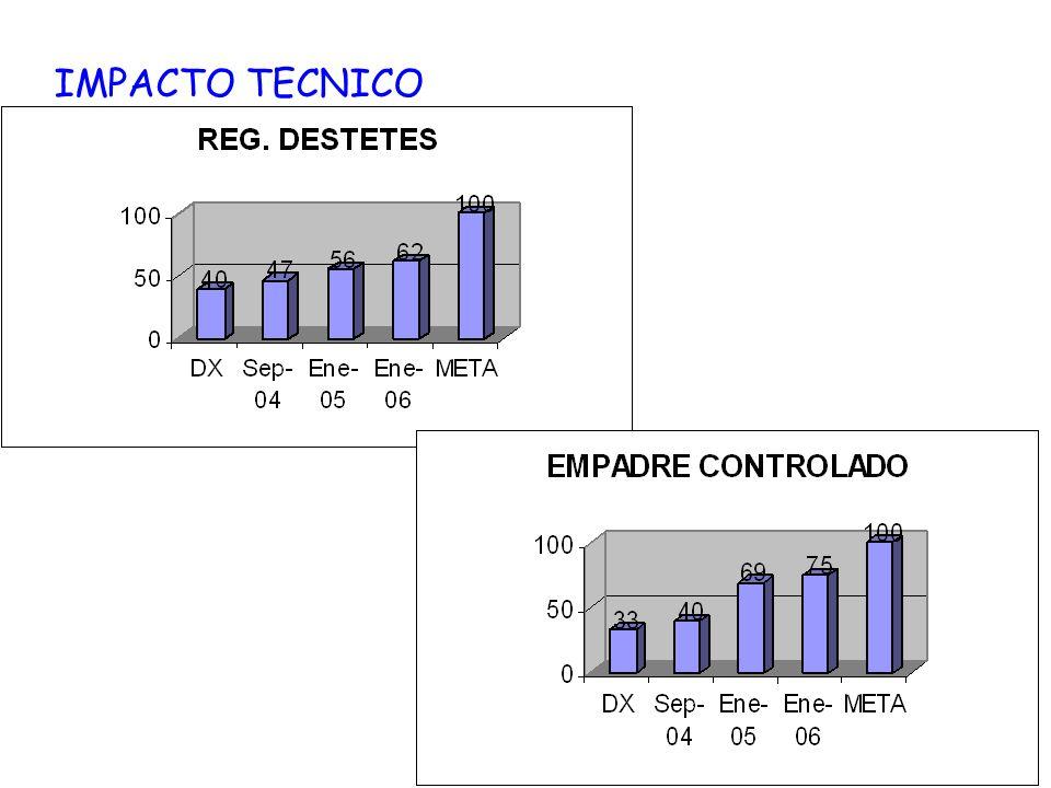 CONCLUSIONES: EL REGISTRO DE DATOS HA PERMITIDO DETECTAR LAS AREAS DE RIESGO EN EL SISTEMA PRODUCTIVO (PESO AL NACIMIENTO, PESO AL DESTETE, PROLIFICIDAD, ENTRE OTROS).