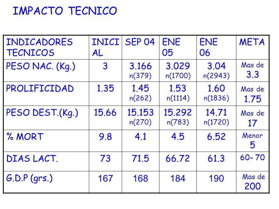 INDICADORES TECNICOS INICI AL SEP 04ENE 05 ENE 06 META PESO NAC. (Kg.)33.166 n(379) 3.029 n(1700) 3.04 n(2943) Mas de 3.3 PROLIFICIDAD1.351.45 n(262)