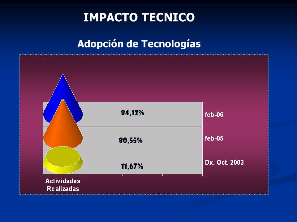 IMPACTO TECNICO Adopción de Tecnologías 11,67% 80,55% 84,13%