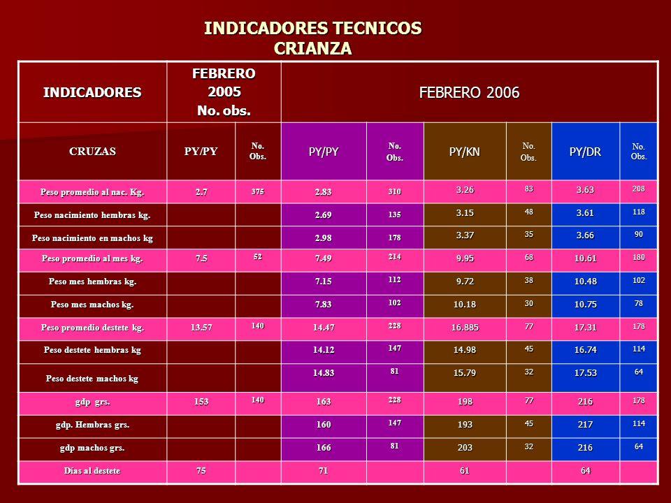 INDICADORES TECNICOS CRIANZA INDICADORESFEBRERO2005 No.