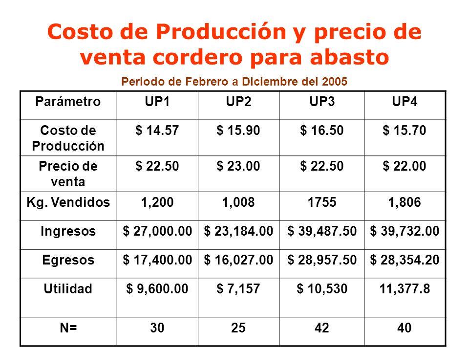Costo de Producción y precio de venta cordero para abasto Periodo de Febrero a Diciembre del 2005 ParámetroUP1UP2UP3UP4 Costo de Producción $ 14.57$ 1