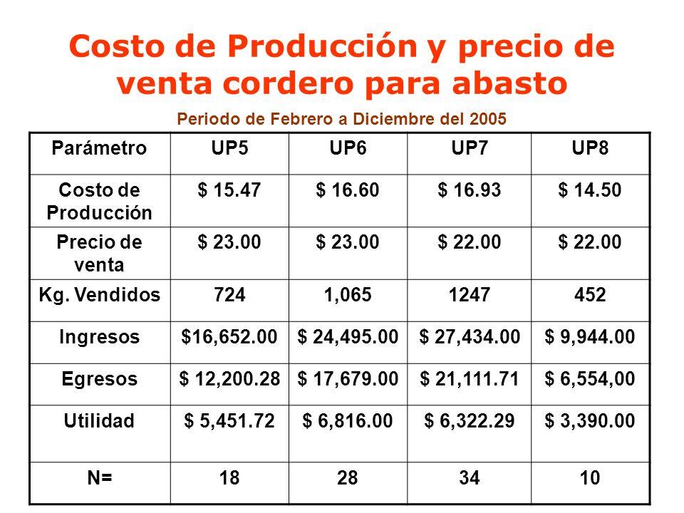 Costo de Producción y precio de venta cordero para abasto Periodo de Febrero a Diciembre del 2005 ParámetroUP5UP6UP7UP8 Costo de Producción $ 15.47$ 1