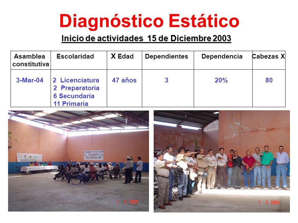 Diagnóstico Estático Inicio de actividades 15 de Diciembre 2003 Asamblea Escolaridad X Edad Dependientes Dependencia Cabezas X constitutiva 3-Mar-04 2