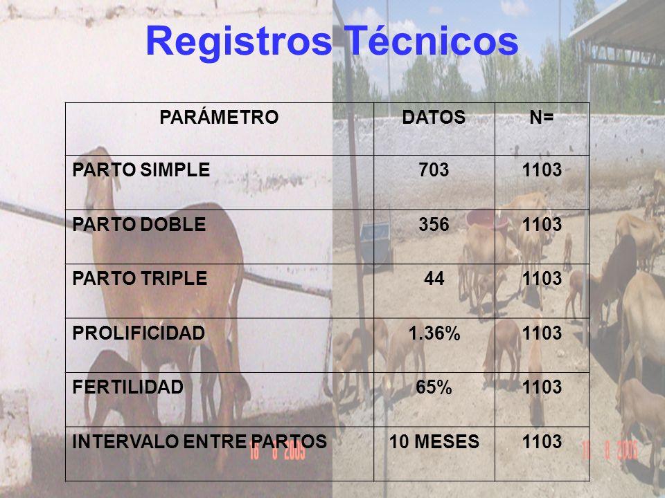 Registros Técnicos PARÁMETRODATOSN= PARTO SIMPLE7031103 PARTO DOBLE3561103 PARTO TRIPLE441103 PROLIFICIDAD1.36%1103 FERTILIDAD65%1103 INTERVALO ENTRE