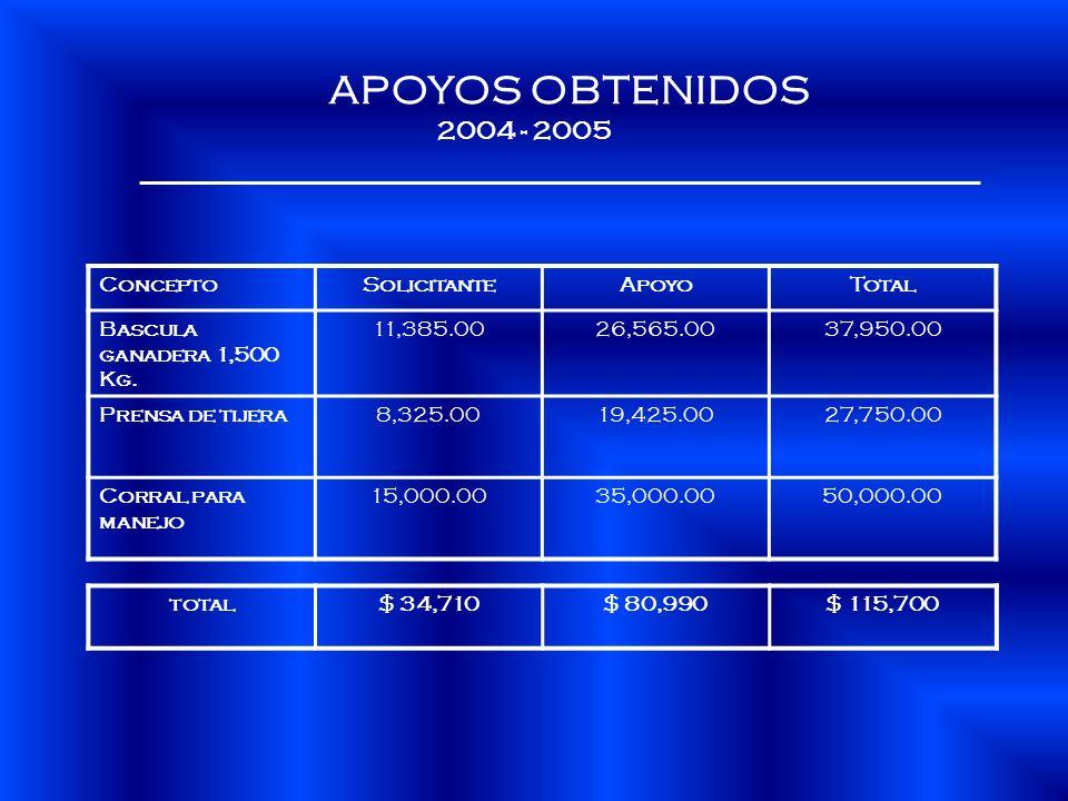 ConceptoSolicitanteApoyoTotal Bascula ganadera 1,500 Kg. 11,385.0026,565.0037,950.00 Prensa de tijera8,325.0019,425.0027,750.00 Corral para manejo 15,