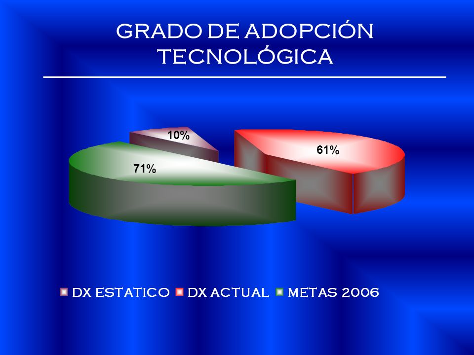 GRADO DE ADOPCIÓN TECNOLÓGICA 71% 10% 61%
