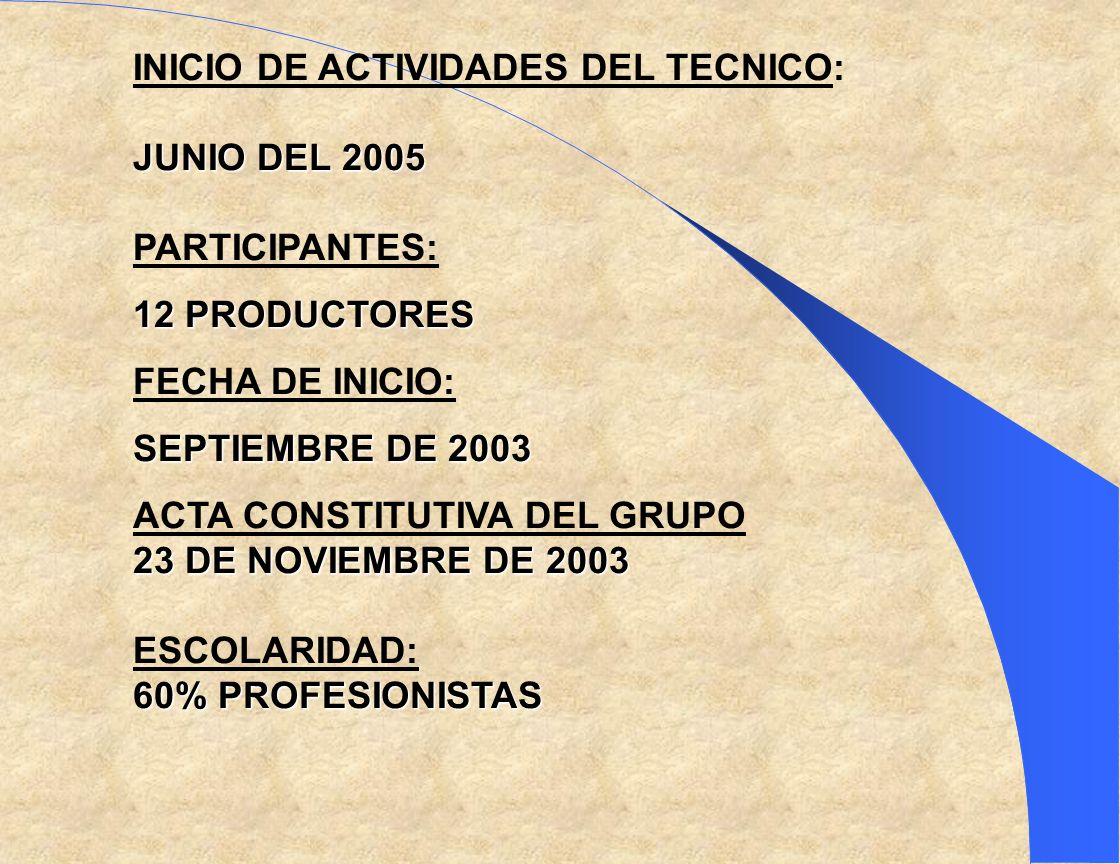 INICIO DE ACTIVIDADES DEL TECNICO: JUNIO DEL 2005 PARTICIPANTES: 12 PRODUCTORES FECHA DE INICIO: SEPTIEMBRE DE 2003 ACTA CONSTITUTIVA DEL GRUPO 23 DE NOVIEMBRE DE 2003 ESCOLARIDAD: 60% PROFESIONISTAS