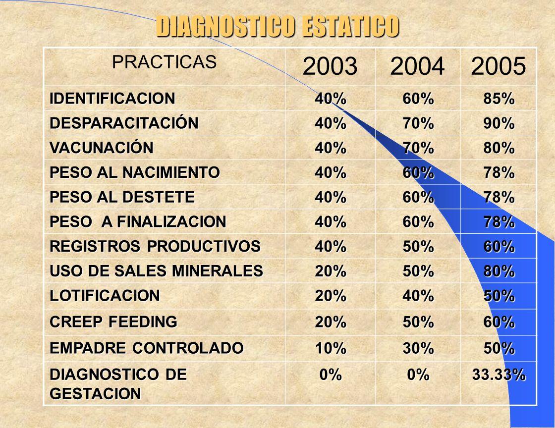 DIAGNOSTICO ESTATICO PRACTICAS 200320042005 IDENTIFICACION40%60%85% DESPARACITACIÓN40%70%90% VACUNACIÓN40%70%80% PESO AL NACIMIENTO 40%60%78% PESO AL DESTETE 40%60%78% PESO A FINALIZACION 40%60%78% REGISTROS PRODUCTIVOS 40%50%60% USO DE SALES MINERALES 20%50%80% LOTIFICACION20%40%50% CREEP FEEDING 20%50%60% EMPADRE CONTROLADO 10%30%50% DIAGNOSTICO DE GESTACION 0%0%33.33%