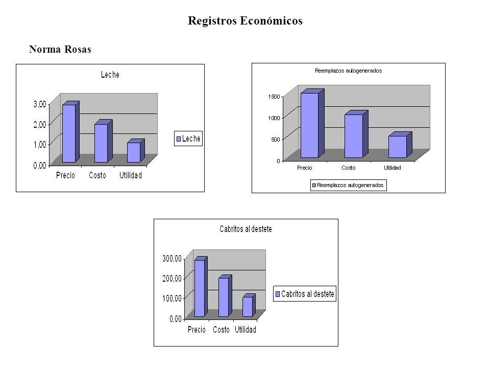 Registros Económicos Carmen García