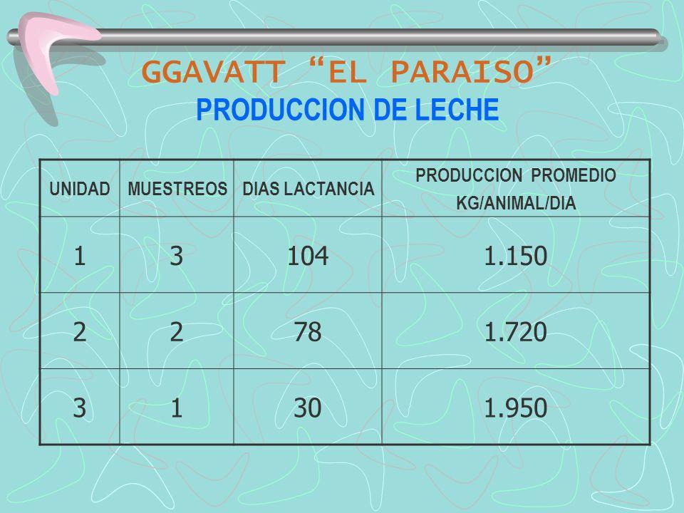 GGAVATT EL PARAISO PRODUCCION DE LECHE UNIDADMUESTREOSDIAS LACTANCIA PRODUCCION PROMEDIO KG/ANIMAL/DIA 131041.150 22781.720 31301.950