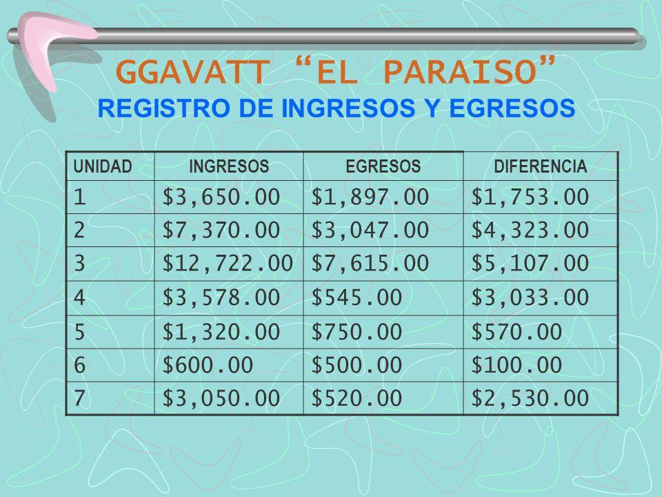 GGAVATT EL PARAISO REGISTRO DE INGRESOS Y EGRESOS UNIDADINGRESOSEGRESOSDIFERENCIA 1$3,650.00$1,897.00$1,753.00 2$7,370.00$3,047.00$4,323.00 3$12,722.0