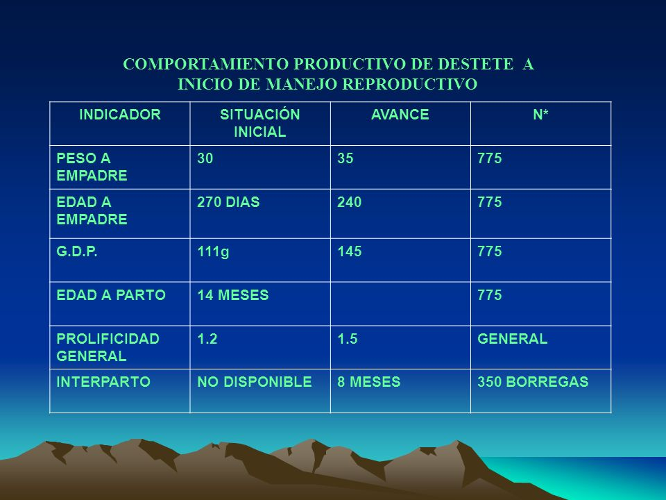 COMPORTAMIENTO PRODUCTIVO DE DESTETE A INICIO DE MANEJO REPRODUCTIVO INDICADORSITUACIÓN INICIAL AVANCEN* PESO A EMPADRE 3035775 EDAD A EMPADRE 270 DIA