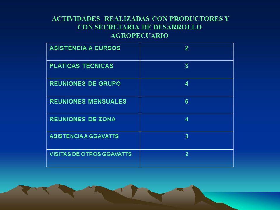 ASISTENCIA A CURSOS2 PLATICAS TECNICAS3 REUNIONES DE GRUPO4 REUNIONES MENSUALES6 REUNIONES DE ZONA4 ASISTENCIA A GGAVATTS3 VISITAS DE OTROS GGAVATTS2
