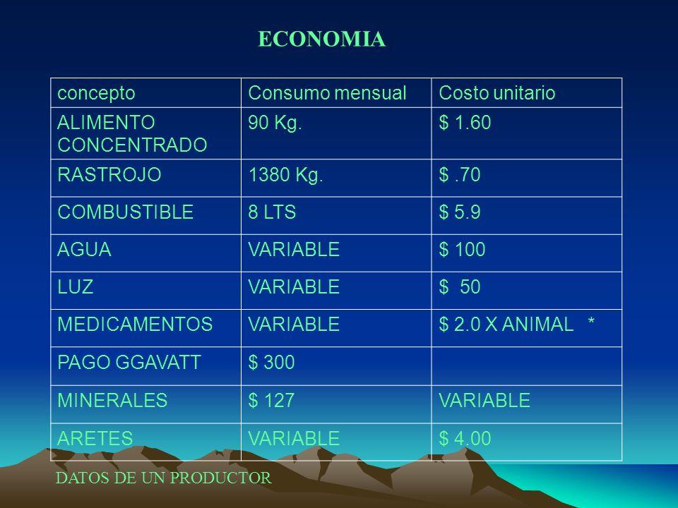 conceptoConsumo mensualCosto unitario ALIMENTO CONCENTRADO 90 Kg.$ 1.60 RASTROJO1380 Kg.$.70 COMBUSTIBLE8 LTS$ 5.9 AGUAVARIABLE$ 100 LUZVARIABLE$ 50 M