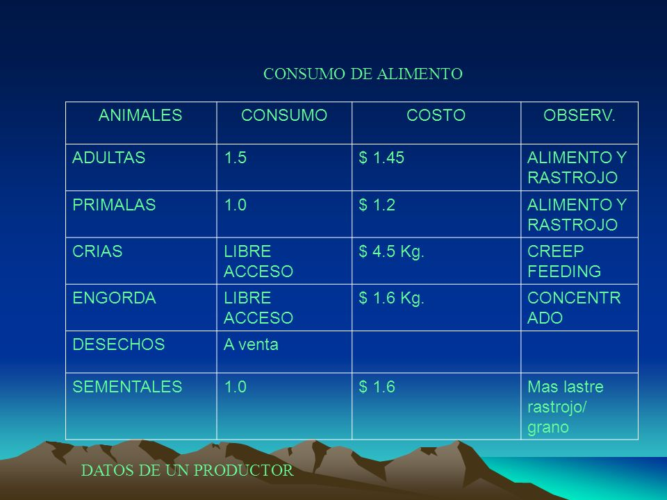 ANIMALESCONSUMOCOSTOOBSERV. ADULTAS1.5$ 1.45ALIMENTO Y RASTROJO PRIMALAS1.0$ 1.2ALIMENTO Y RASTROJO CRIASLIBRE ACCESO $ 4.5 Kg.CREEP FEEDING ENGORDALI