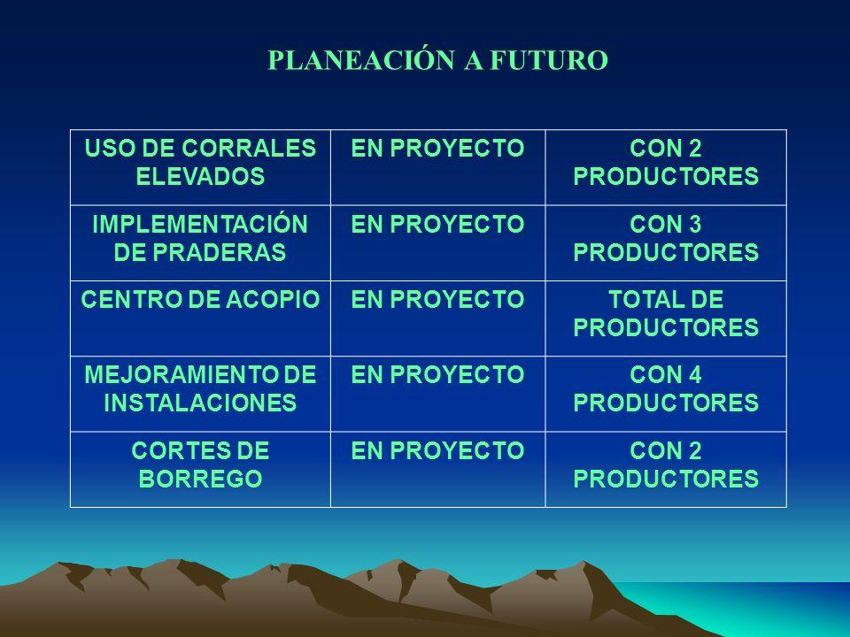 PLANEACIÓN A FUTURO USO DE CORRALES ELEVADOS EN PROYECTOCON 2 PRODUCTORES IMPLEMENTACIÓN DE PRADERAS EN PROYECTOCON 3 PRODUCTORES CENTRO DE ACOPIOEN P