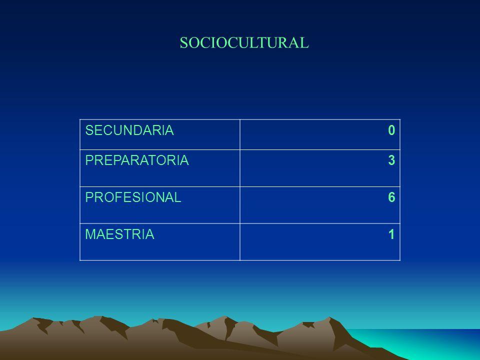 SOCIOCULTURAL SECUNDARIA0 PREPARATORIA3 PROFESIONAL6 MAESTRIA1