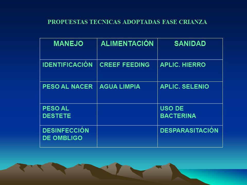 MANEJOALIMENTACIÓNSANIDAD IDENTIFICACIÓNCREEF FEEDINGAPLIC. HIERRO PESO AL NACERAGUA LIMPIAAPLIC. SELENIO PESO AL DESTETE USO DE BACTERINA DESINFECCIÓ