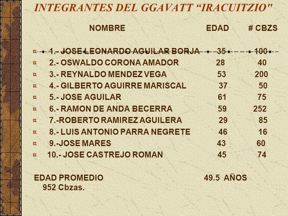 INTEGRANTES DEL GGAVATT IRACUITZIO NOMBRE EDAD # CBZS 1.- JOSE LEONARDO AGUILAR BORJA 35 100 2.- OSWALDO CORONA AMADOR 28 40 3.- REYNALDO MENDEZ VEGA 53 200 4.- GILBERTO AGUIRRE MARISCAL 37 50 5.- JOSE AGUILAR 61 75 6.- RAMON DE ANDA BECERRA 59 252 7.-ROBERTO RAMIREZ AGUILERA 29 85 8.- LUIS ANTONIO PARRA NEGRETE 46 16 9.-JOSE MARES 43 60 10.- JOSE CASTREJO ROMAN 45 74 EDAD PROMEDIO 49.5 AÑOS 952 Cbzas.