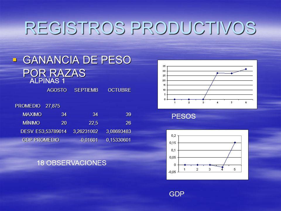 REGISTROS PRODUCTIVOS GANANCIA DE PESO POR RAZAS GANANCIA DE PESO POR RAZASAGOSTOSEPTIEMBOCTUBRE PROMEDIO 27,875 MAXIMO 34 3439 MÍNIMO 20 22,526 DESV.