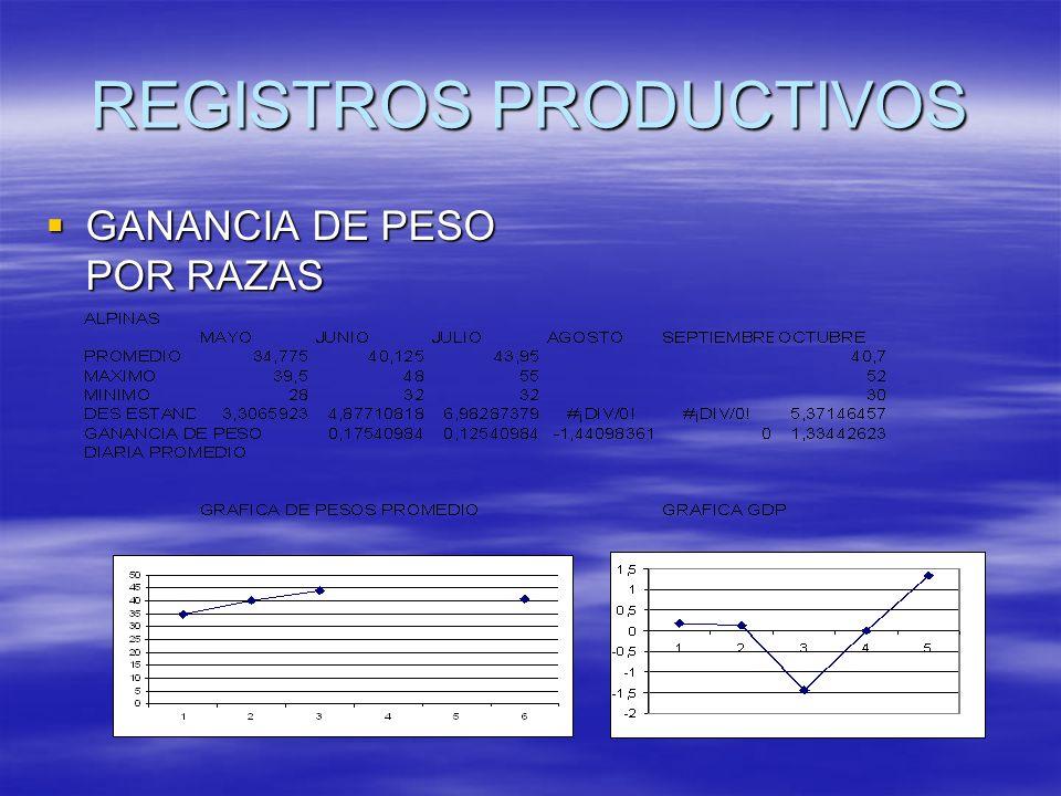 REGISTROS PRODUCTIVOS GANANCIA DE PESO POR RAZAS GANANCIA DE PESO POR RAZAS