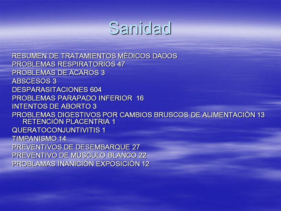Sanidad RESUMEN DE TRATAMIENTOS MÉDICOS DADOS PROBLEMAS RESPIRATORIOS 47 PROBLEMAS DE ACAROS 3 ABSCESOS 3 DESPARASITACIONES 604 PROBLEMAS PARAPADO INF
