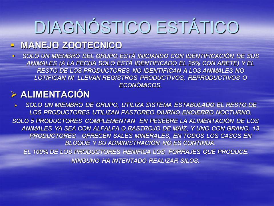 DIAGNÓSTICO ESTÁTICO SANIDAD SANIDAD 8 PRODUCTORES PARTICIPAN EN LA CAMPAÑA DE BRUCELA, DE ESTOS EN 2 PRODUCCIONES SOLO HAN SIDO VACUNADAS SUS CABRAS HACE 2 AÑOS Y EN 6 REBAÑOS SE LLEVO ACABO EL MUESTREO Y ESTÁN EN ESPERA DE SUS RESULTADOS.