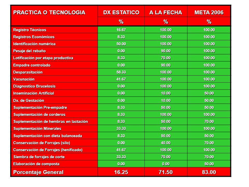 PORCENTAJE DE AVANCE TECNOLOGICO SEGUN MODELO GGAVATT 16.25% 71.50 % 83.00 %