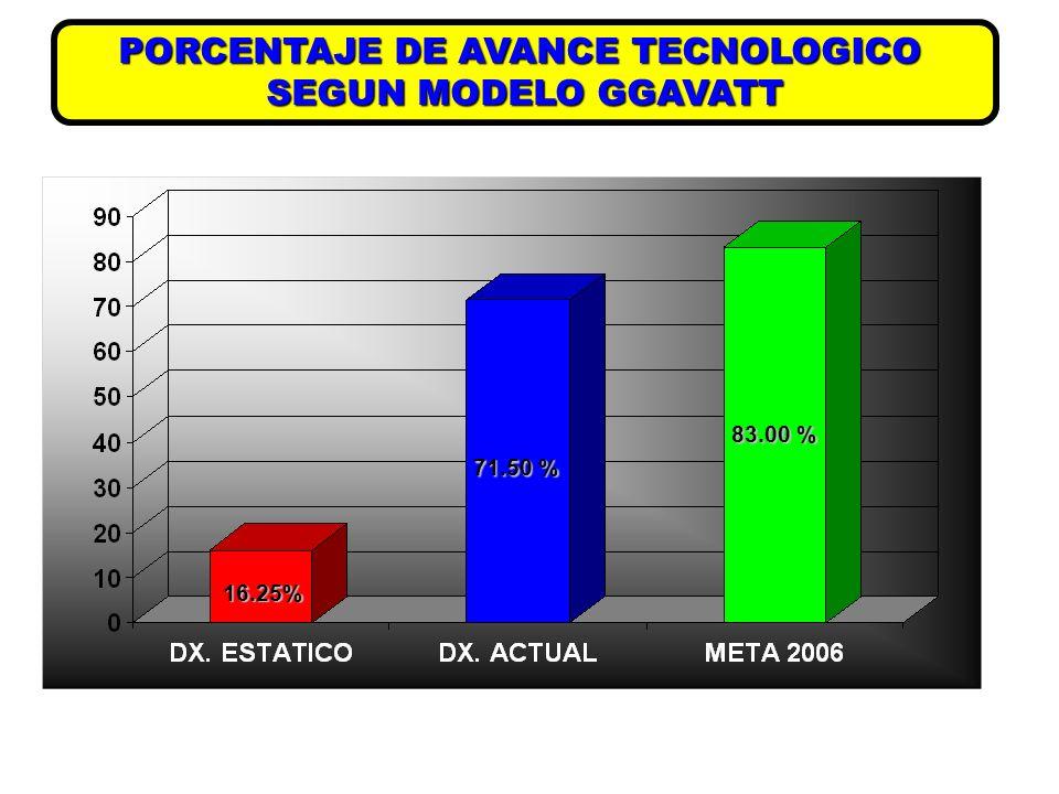 TECNOLOGIAS MAS SIGNIFICATIVAS REGISTROS TECNICOS Y ECONOMICOS INSEMINACIONARTIFICIAL LOTIFICACION Y EMPADRECONTROLADO CAMPAÑAS ZOOSANITARIAS MANEJO SANITARIO VACUNACION Y DESPARASITACION IDENTIFICACION PESAJE DEL REBAÑO