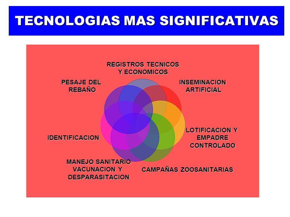CONCLUSIONES La Ovinocultura en MEXICO constituye una alternativa de producción en el sector agropecuario.
