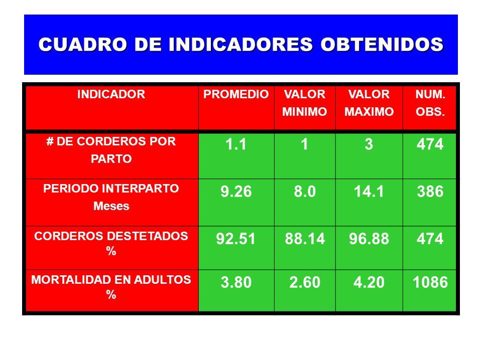 PRUEBA DE COMPORTAMIENTO DE CORDEROS EN ENGORDA OBSERVACIONESPROMEDIO No.