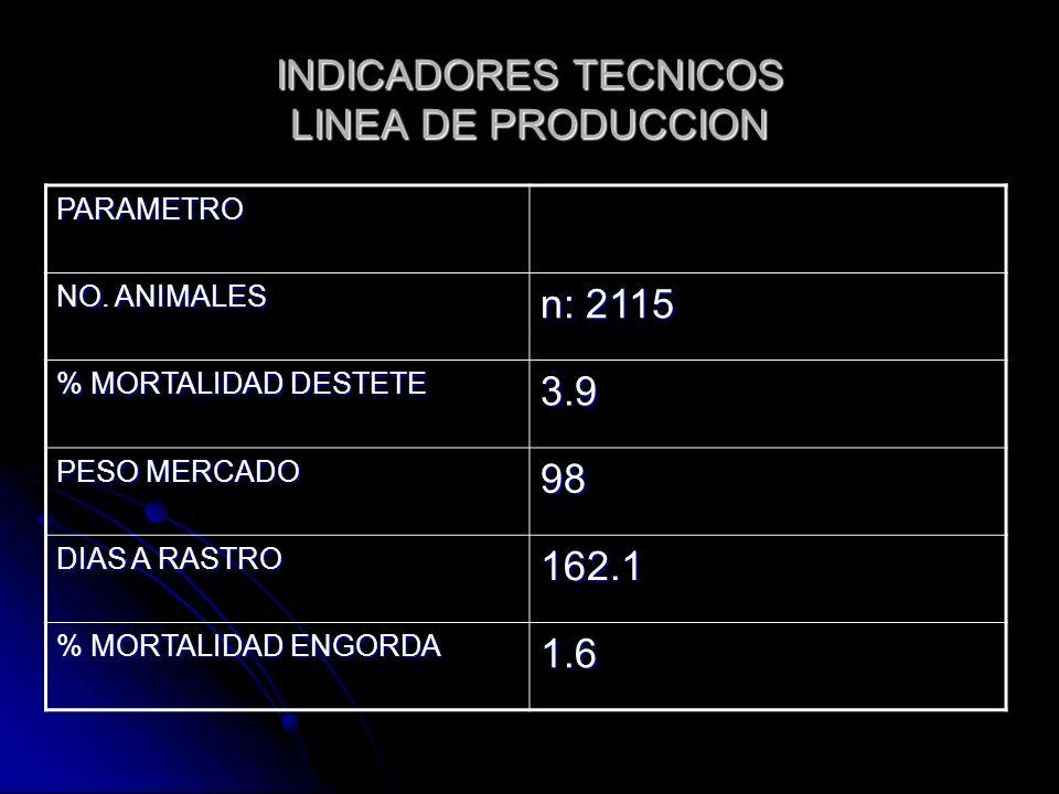 INDICADORES TECNICOS LINEA DE PRODUCCION PARAMETRO NO. ANIMALES n: 2115 % MORTALIDAD DESTETE 3.9 PESO MERCADO 98 DIAS A RASTRO 162.1 % MORTALIDAD ENGO
